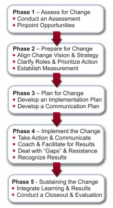 change-management-process-diagram